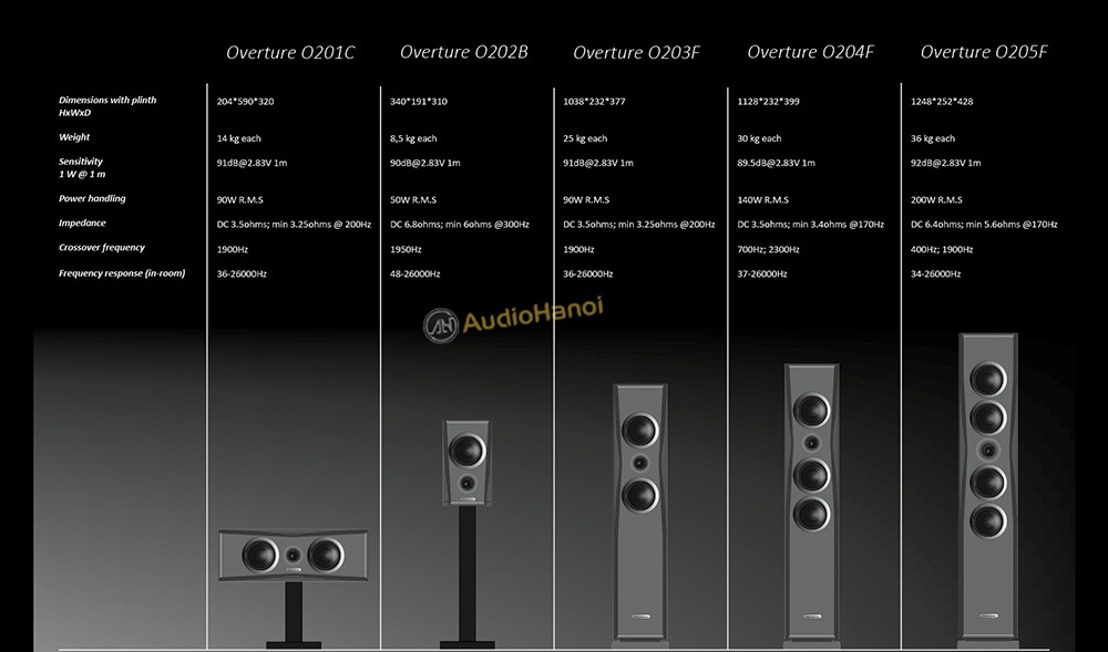 Loa AudioSolutions Overture O204F dep